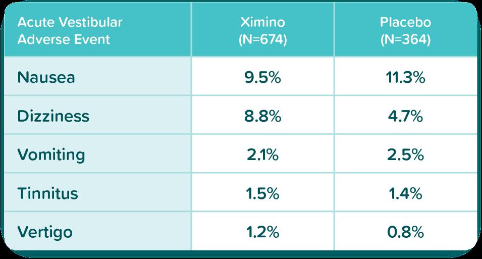 XIMINO   ER minocylcine has a vestibular adverse event profile similar to placebo